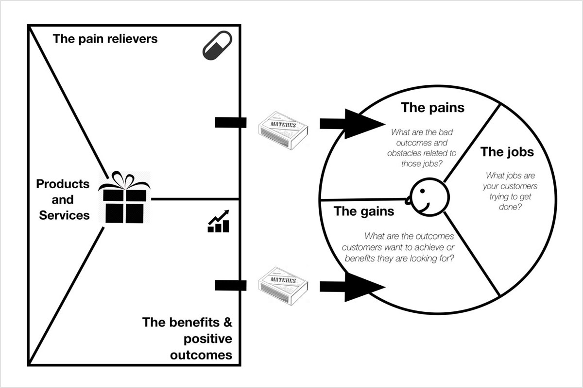 Strategyzer Value Proposition canvas
